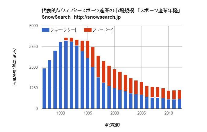 2012市場規模グラフ @スノーサーチ